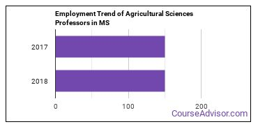 Agricultural Sciences Professors in MS Employment Trend