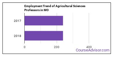 Agricultural Sciences Professors in MO Employment Trend