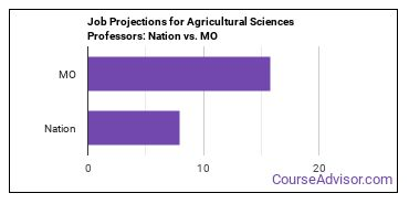 Job Projections for Agricultural Sciences Professors: Nation vs. MO
