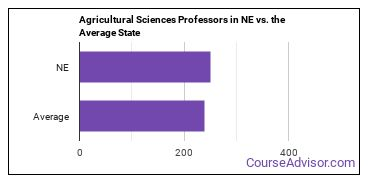 Agricultural Sciences Professors in NE vs. the Average State