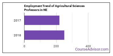 Agricultural Sciences Professors in NE Employment Trend