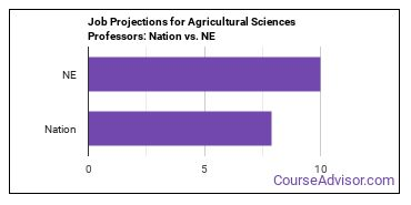 Job Projections for Agricultural Sciences Professors: Nation vs. NE