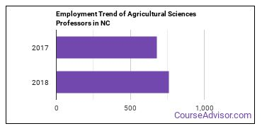 Agricultural Sciences Professors in NC Employment Trend