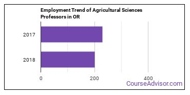 Agricultural Sciences Professors in OR Employment Trend