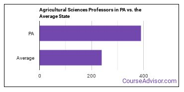 Agricultural Sciences Professors in PA vs. the Average State