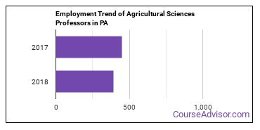 Agricultural Sciences Professors in PA Employment Trend