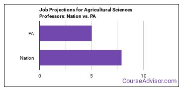 Job Projections for Agricultural Sciences Professors: Nation vs. PA