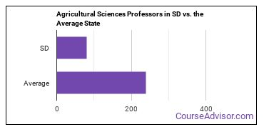 Agricultural Sciences Professors in SD vs. the Average State