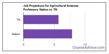 Job Projections for Agricultural Sciences Professors: Nation vs. TN