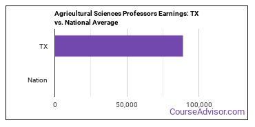 Agricultural Sciences Professors Earnings: TX vs. National Average