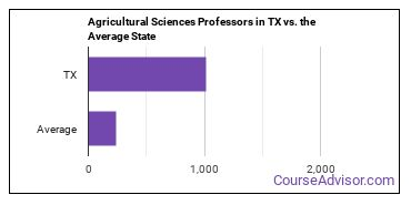 Agricultural Sciences Professors in TX vs. the Average State