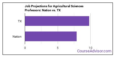 Job Projections for Agricultural Sciences Professors: Nation vs. TX