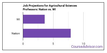 Job Projections for Agricultural Sciences Professors: Nation vs. WI