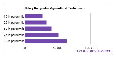 Salary Ranges for Agricultural Technicians