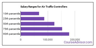 Salary Ranges for Air Traffic Controllers