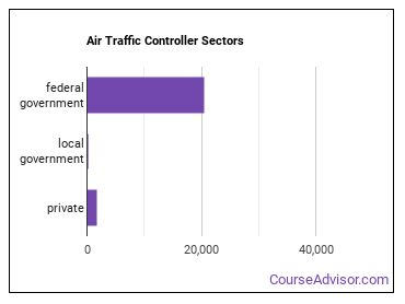 Air Traffic Controller Sectors