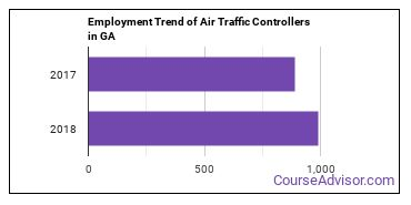 Air Traffic Controllers in GA Employment Trend
