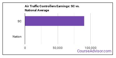 Air Traffic Controllers Earnings: SC vs. National Average