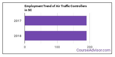 Air Traffic Controllers in SC Employment Trend