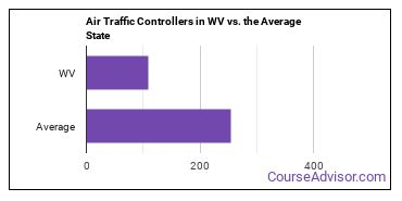 Air Traffic Controllers in WV vs. the Average State
