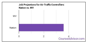 Job Projections for Air Traffic Controllers: Nation vs. WV