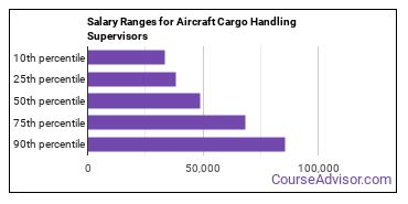 Salary Ranges for Aircraft Cargo Handling Supervisors