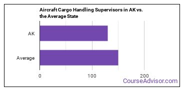 Aircraft Cargo Handling Supervisors in AK vs. the Average State