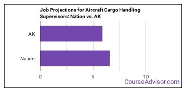 Job Projections for Aircraft Cargo Handling Supervisors: Nation vs. AK