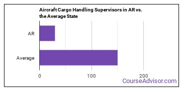 Aircraft Cargo Handling Supervisors in AR vs. the Average State