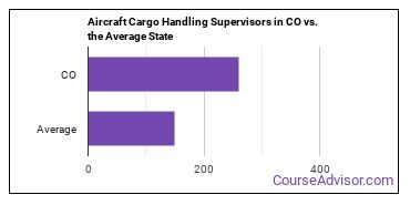 Aircraft Cargo Handling Supervisors in CO vs. the Average State