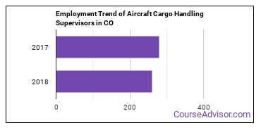Aircraft Cargo Handling Supervisors in CO Employment Trend