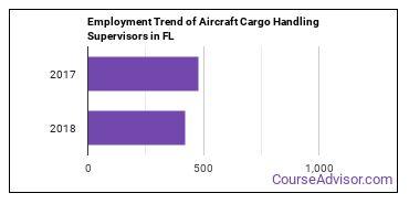 Aircraft Cargo Handling Supervisors in FL Employment Trend