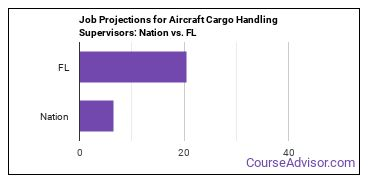 Job Projections for Aircraft Cargo Handling Supervisors: Nation vs. FL