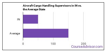 Aircraft Cargo Handling Supervisors in IN vs. the Average State