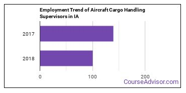 Aircraft Cargo Handling Supervisors in IA Employment Trend