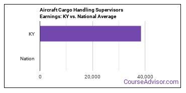 Aircraft Cargo Handling Supervisors Earnings: KY vs. National Average