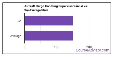Aircraft Cargo Handling Supervisors in LA vs. the Average State