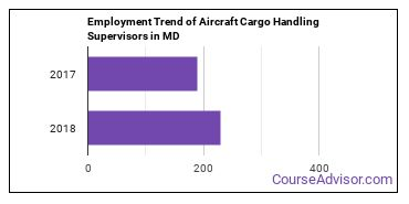 Aircraft Cargo Handling Supervisors in MD Employment Trend