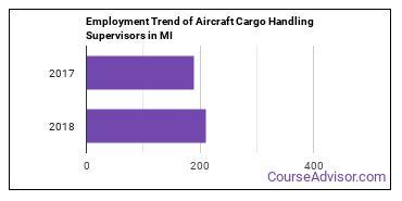 Aircraft Cargo Handling Supervisors in MI Employment Trend