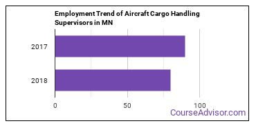 Aircraft Cargo Handling Supervisors in MN Employment Trend