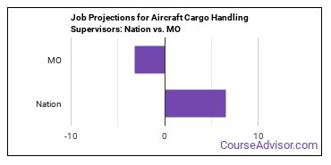 Job Projections for Aircraft Cargo Handling Supervisors: Nation vs. MO
