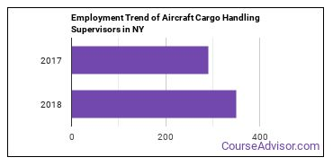 Aircraft Cargo Handling Supervisors in NY Employment Trend