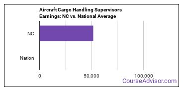 Aircraft Cargo Handling Supervisors Earnings: NC vs. National Average