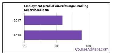 Aircraft Cargo Handling Supervisors in NC Employment Trend