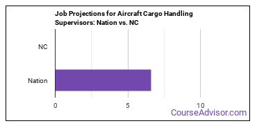 Job Projections for Aircraft Cargo Handling Supervisors: Nation vs. NC
