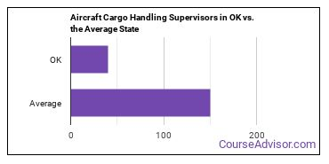 Aircraft Cargo Handling Supervisors in OK vs. the Average State