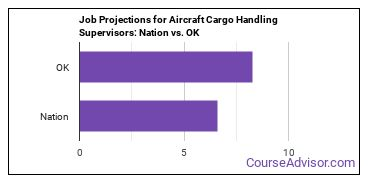 Job Projections for Aircraft Cargo Handling Supervisors: Nation vs. OK