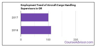 Aircraft Cargo Handling Supervisors in OR Employment Trend