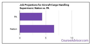 Job Projections for Aircraft Cargo Handling Supervisors: Nation vs. PA