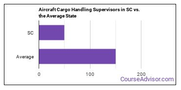 Aircraft Cargo Handling Supervisors in SC vs. the Average State